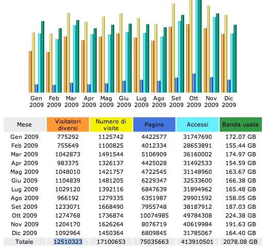Statistiche 2009